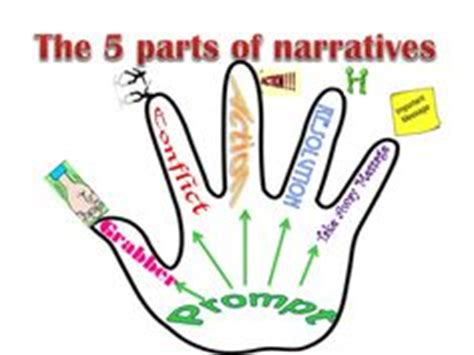 Conclusion Paragraph Examples - Online Essays Help